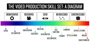 Video Production Skill Set Diagram